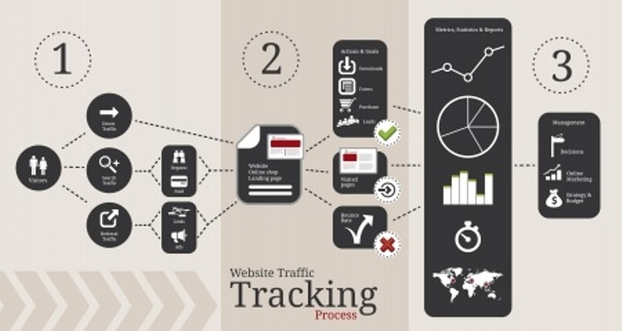 Website Traffic Tracking