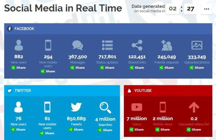 Growth of Social Media