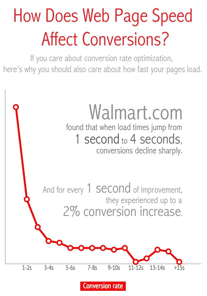 How Page Load Time Impacts Conversions And How To Improve Load Time