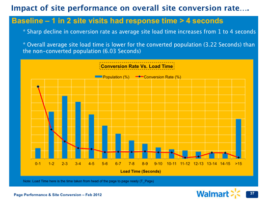 Resultado de imagen de conversion rate vs. load time