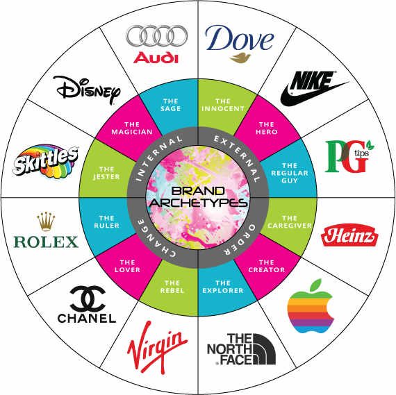 brand-archetype-wheel