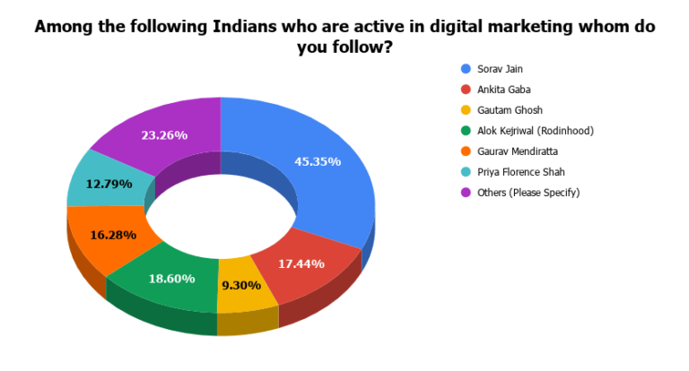 Most-Followed-Indian-Digital-Marketers